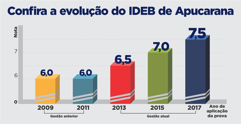Apucarana tem o melhor IDEB do Paraná entre as cidades de médio e grande porte